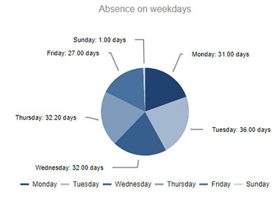 Absence on weekdays