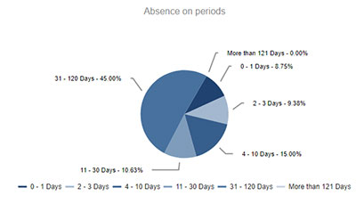 Length of absence periods