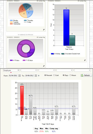 ProPortal displays dynamic statistics and illustrative graphs on absence
