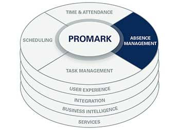 Absence Management in ProMark